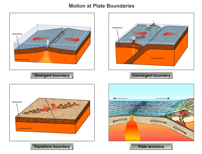 Plate boundaries - iGeography.ie